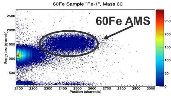 Measurement of the Half-life of 60Fe for Stellar and Early Solar System Models
